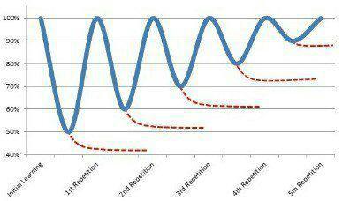 نمودار فراموشی