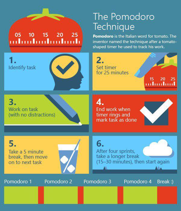 تکنیک پومودورو برای مدیریت زمان