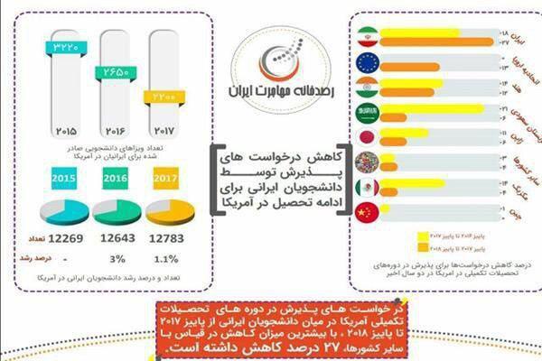 کاهش 27 درصدی دانشجویان ایرانی در دانشگاههای ایالات متحده آمریکا