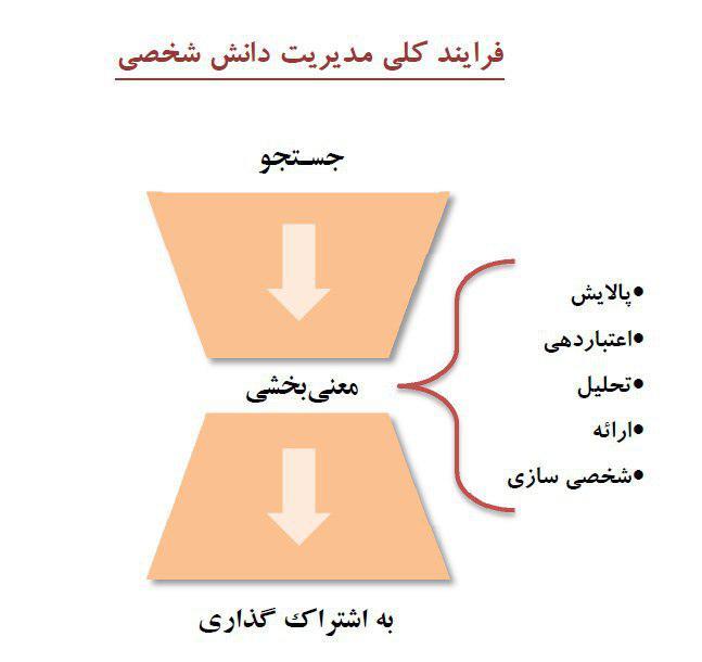 مدیریت دانش شخصی(بخش سوم)